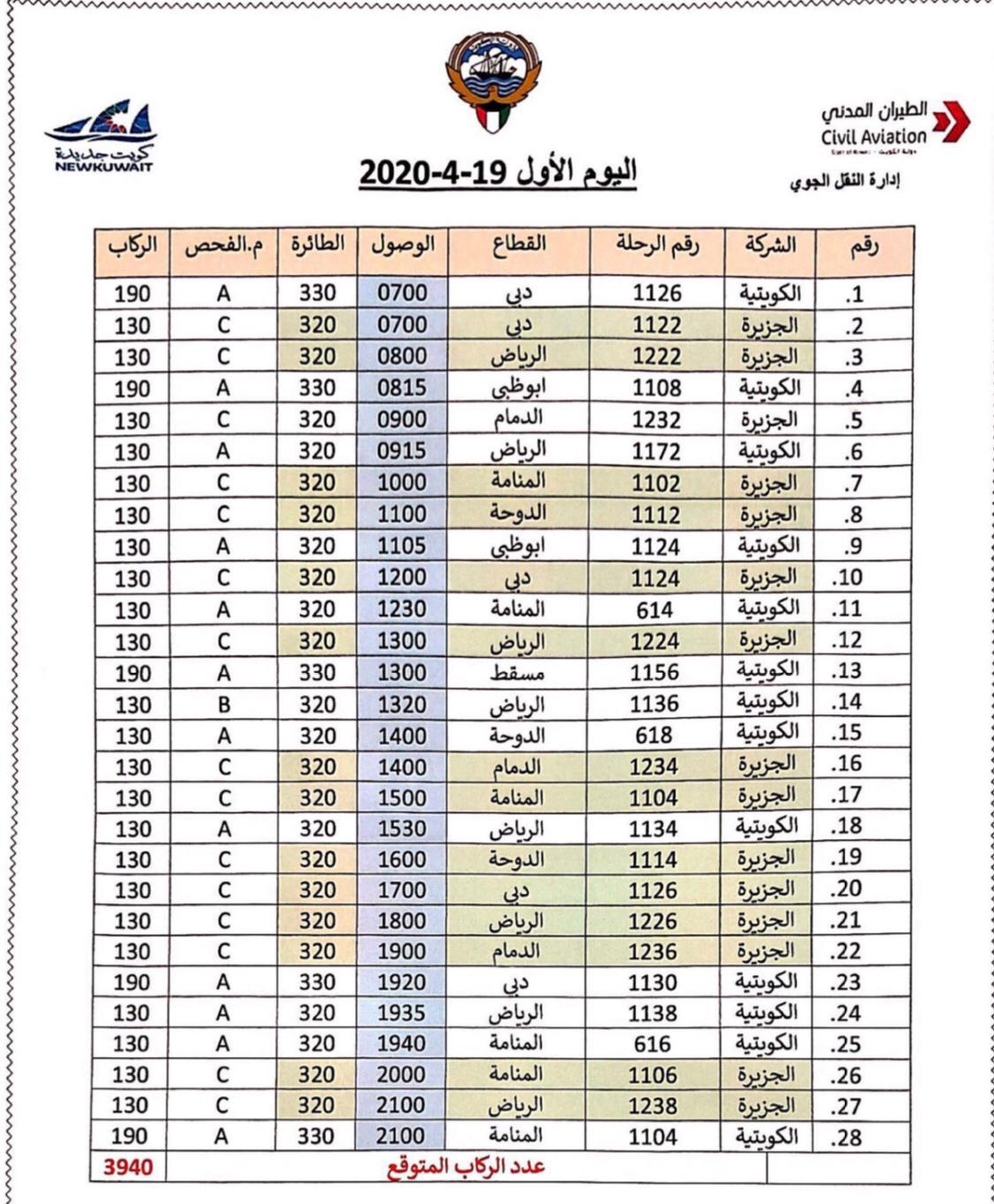 كونا الطيران المدني الكويتية تسير 75 رحلة جوية خلال المرحلة