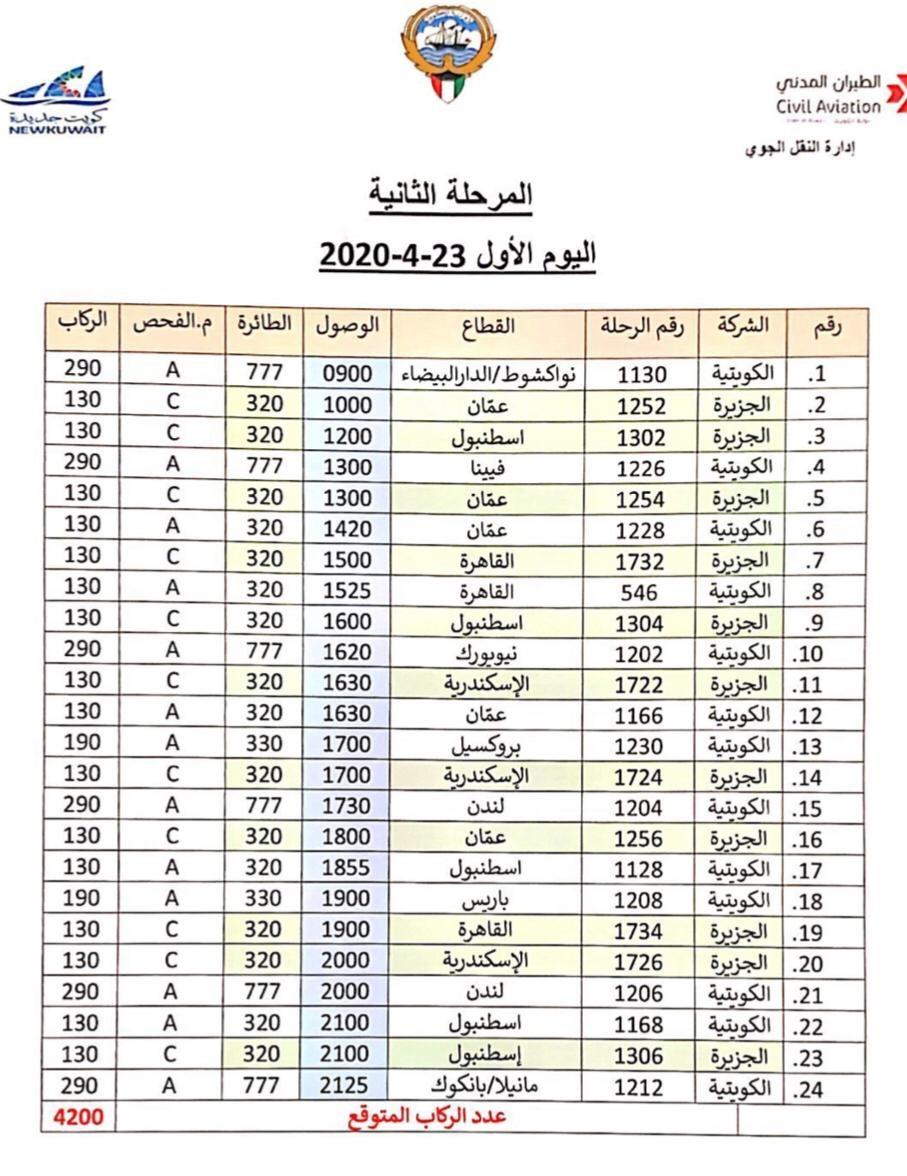 كونا الطيران المدني الكويتية 65 رحلة جوية بالمرحلة المقبلة من